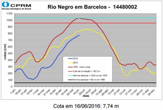 Nível do Rio Negro em Barcelos - 2016.06.16.JPG