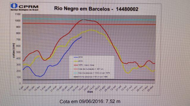Nível do Rio Negro em Barcelos - 2016.06.09.jpeg